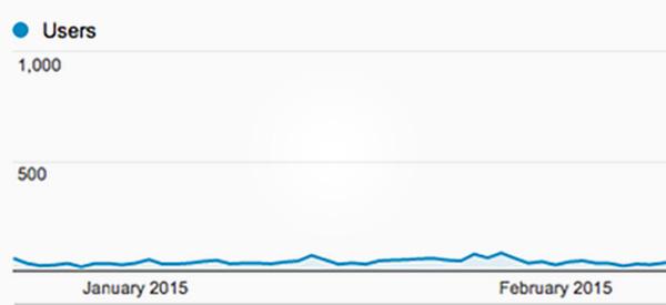 Zero traffic graph